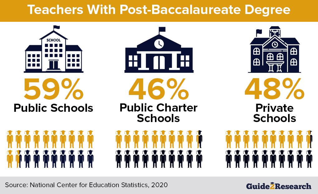 Education Degree 2