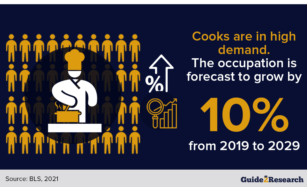 strong demand for cooks