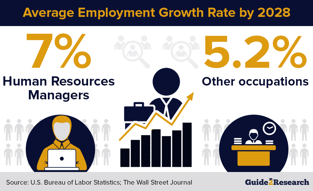 hr managers average employment growth rate