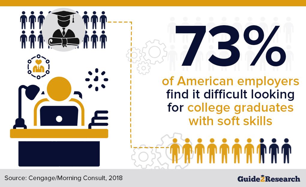 college graduates and soft skills