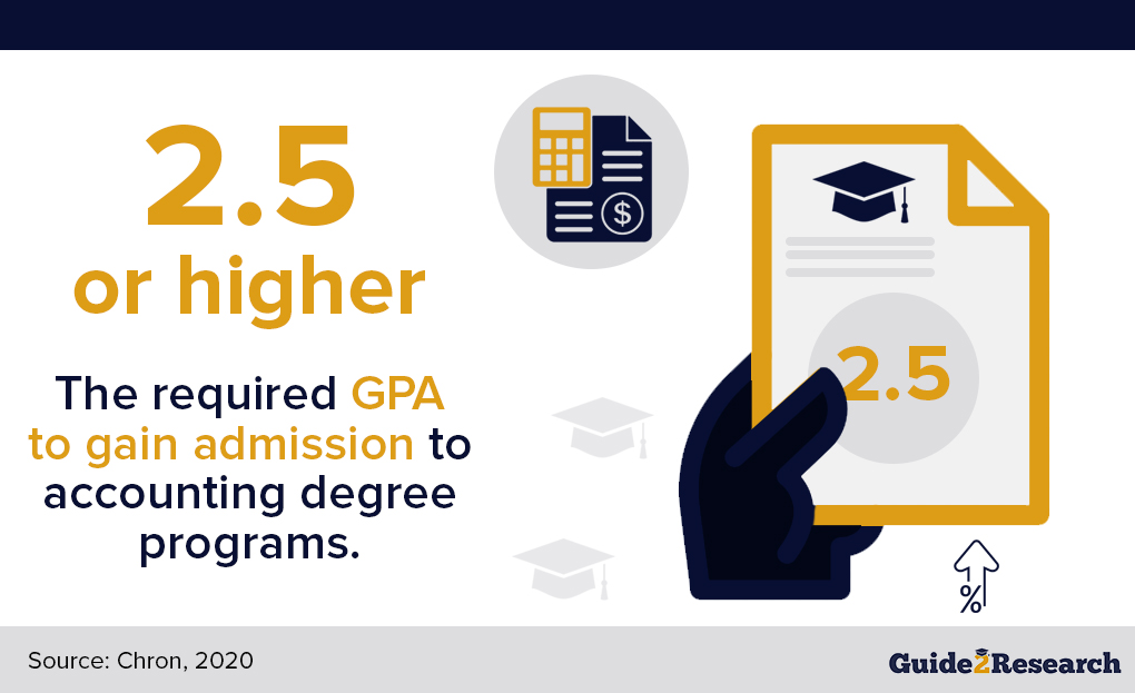 Accounting Degree required GPA