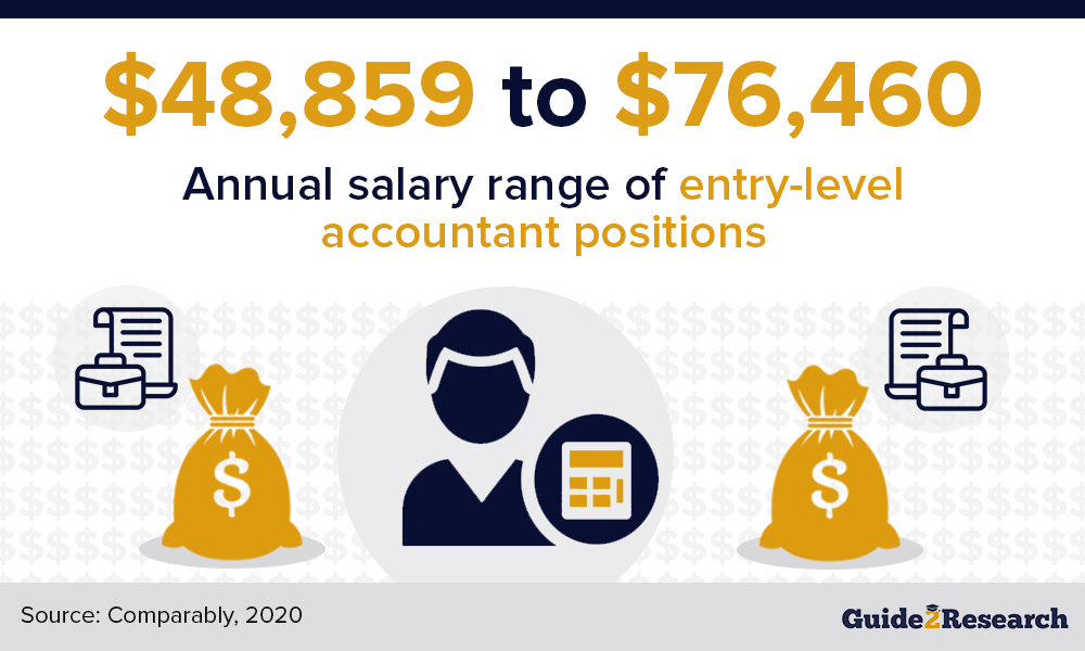 Accounting salary range