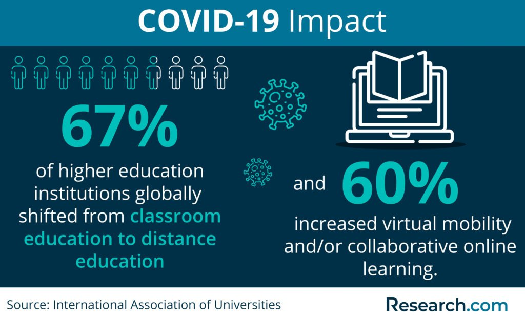 covid-19 impact on higher education