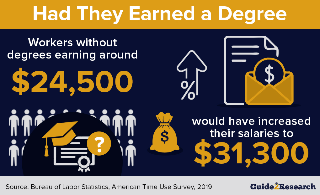 salary of workers with and without a degree
