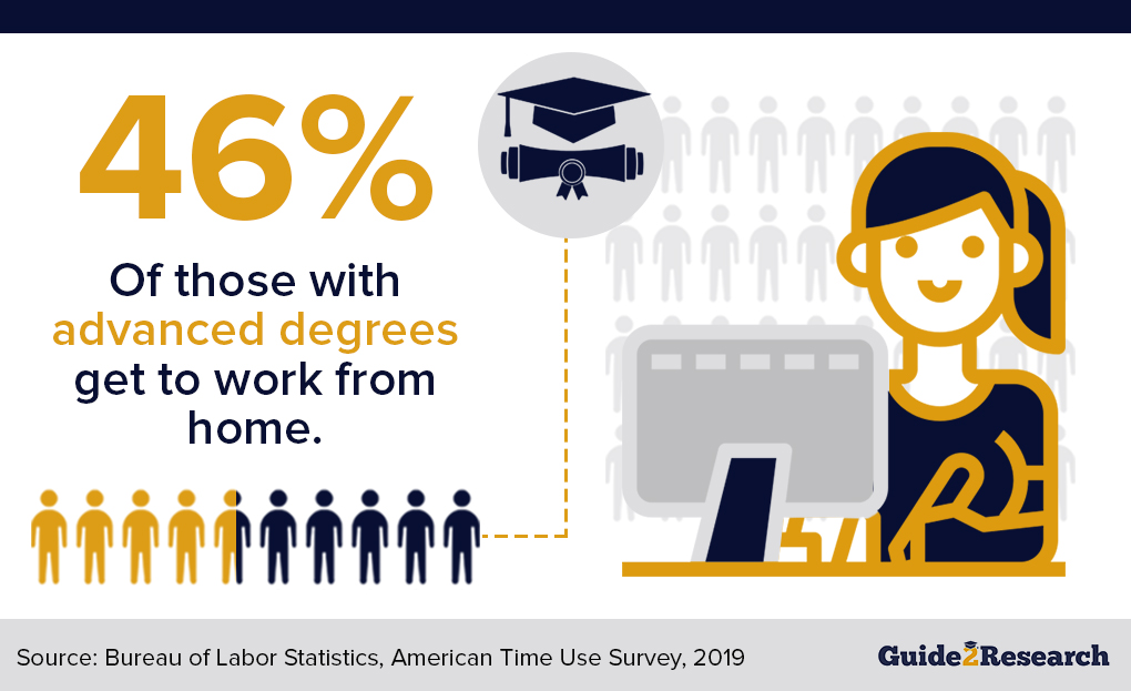 work from home benefit of people with advanced degrees