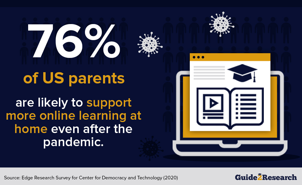 U.S. parents' support of online learning