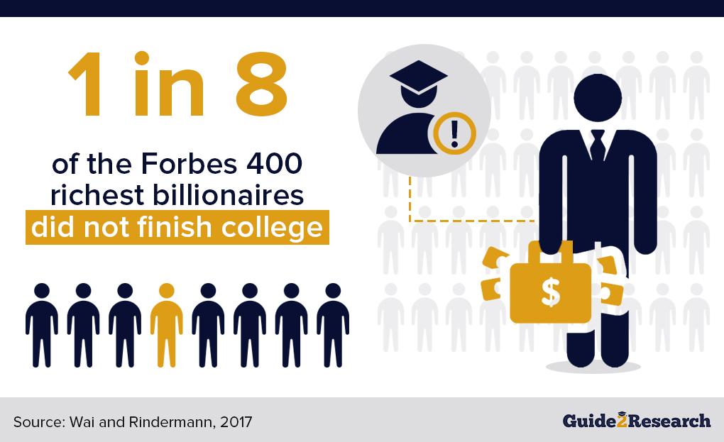 college dropout billionaires