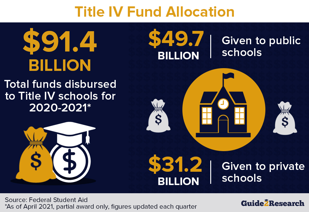 title iv fund allocation