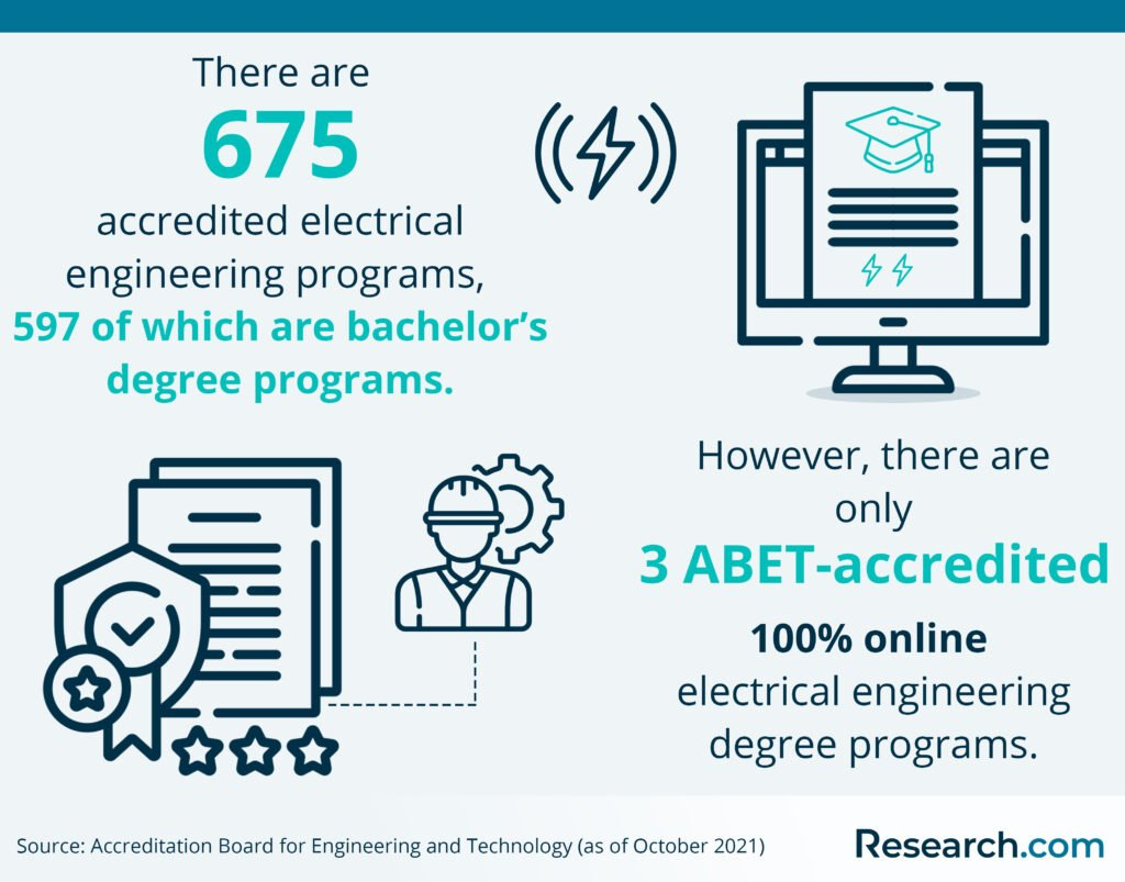 accreditation of online electrical engineering programs