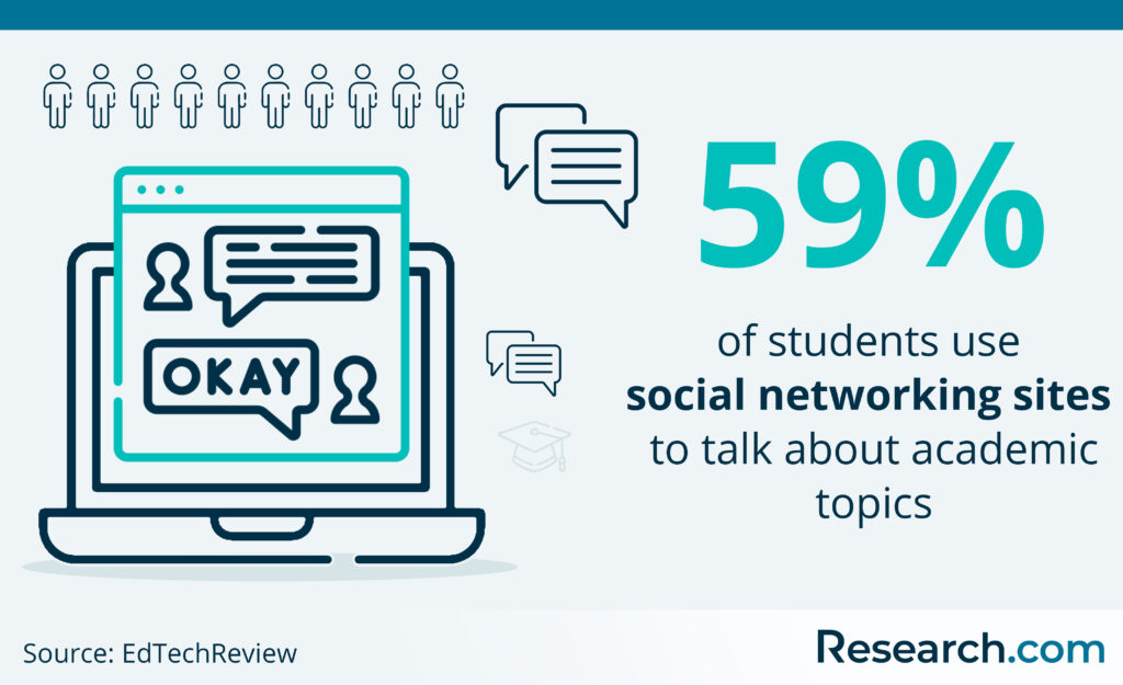 students who use social networking sites to talk academics