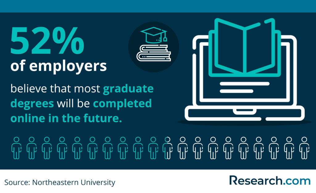 employers on online graduate degrees