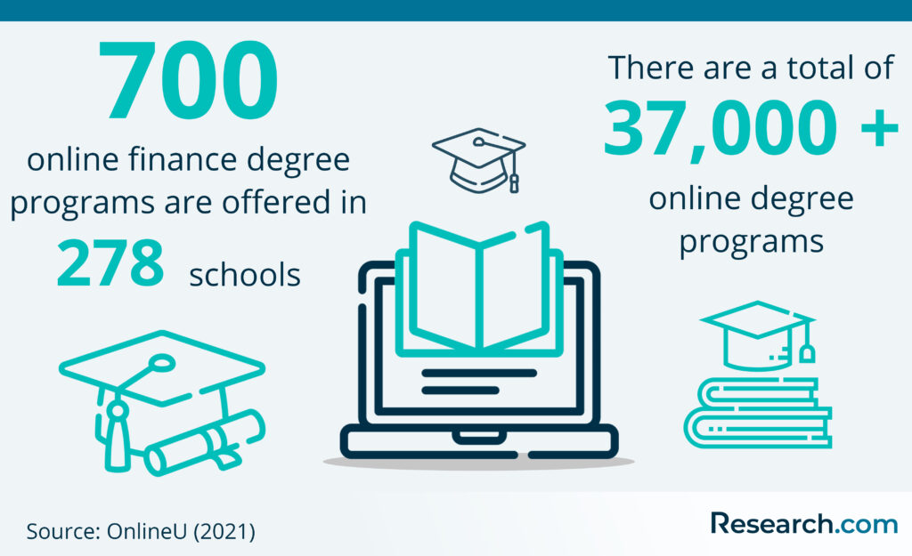 number of finance degree programs offered in schools