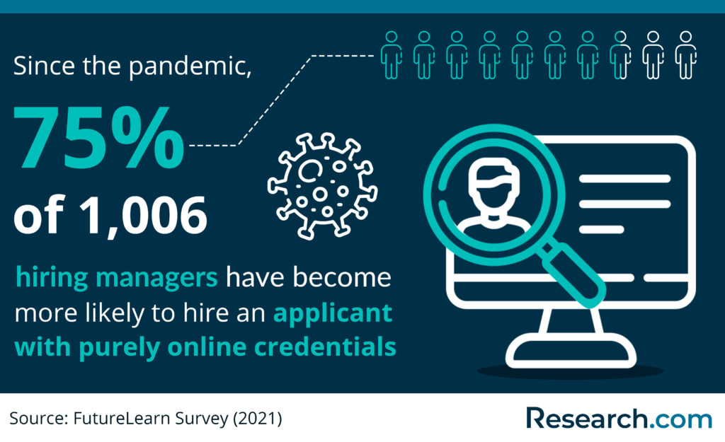 hiring managers on applicants with purely online credentials