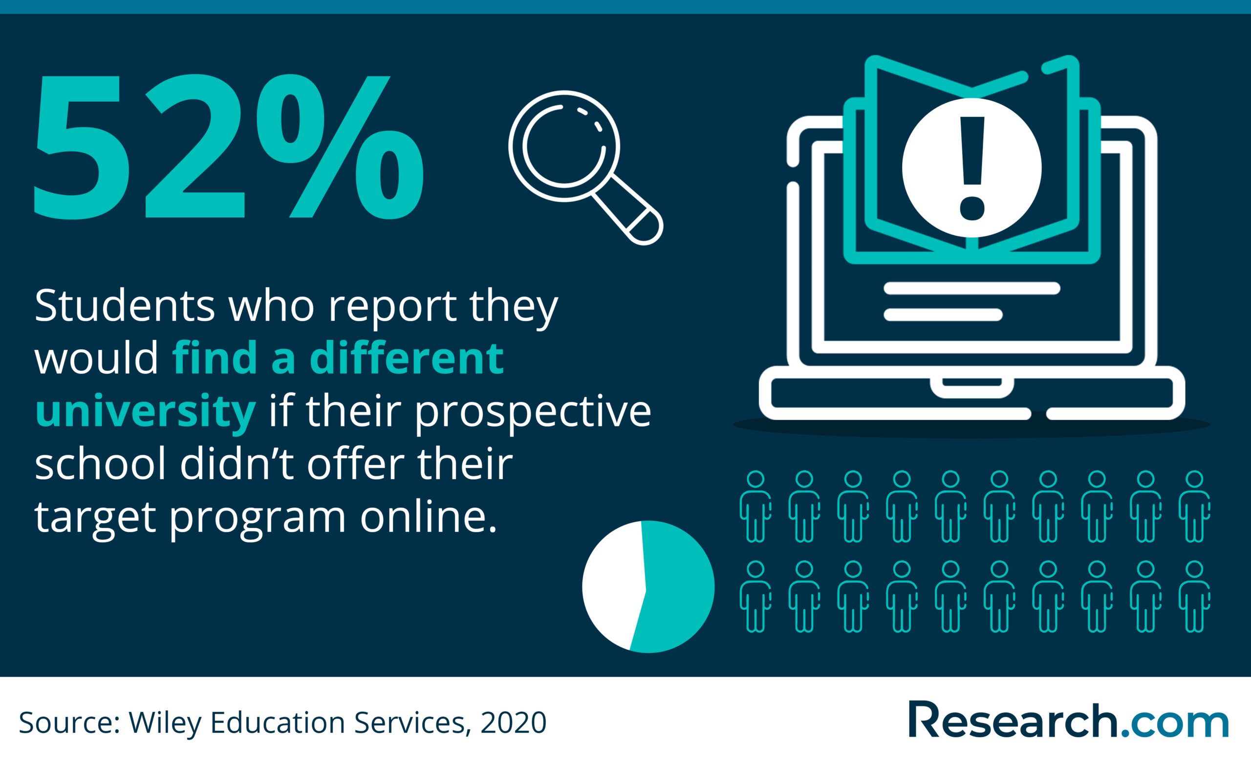 Students who prefer online programs
