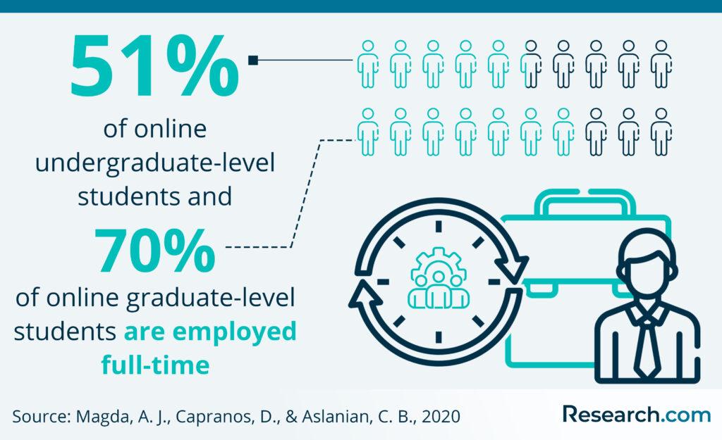 online undergraduates and gradutes employed full time