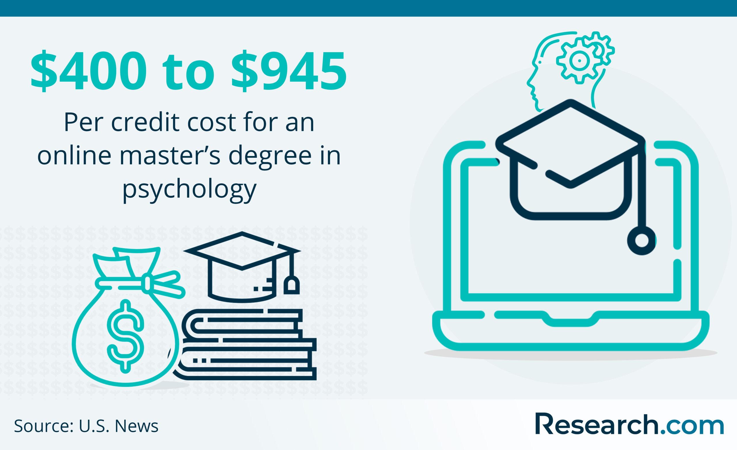 Online Master's in Psychology Image 4