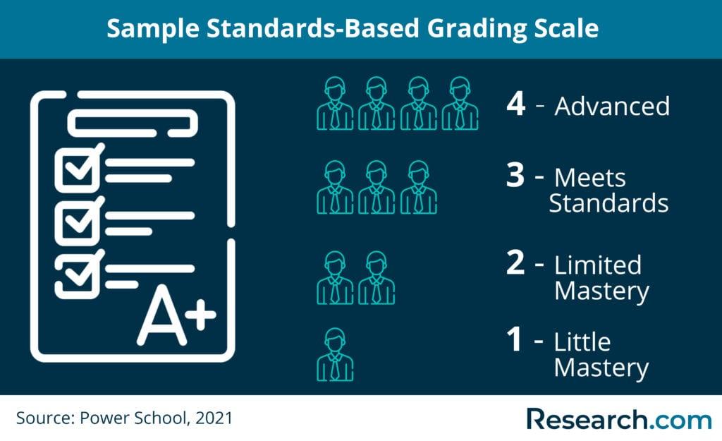 standards-based grading scale