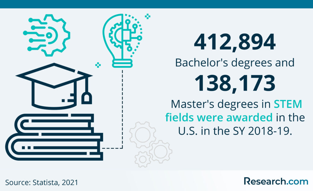 no. of stem degrees awarded in 2019