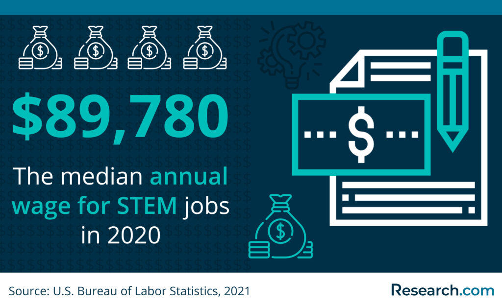 median annual wage for STEM jobs 2020