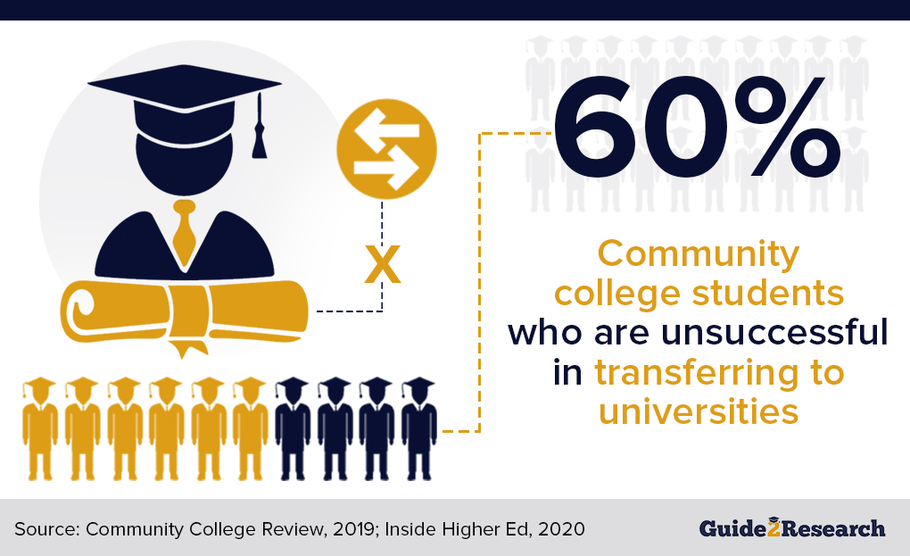 community college to university unsuccessful transfer rate
