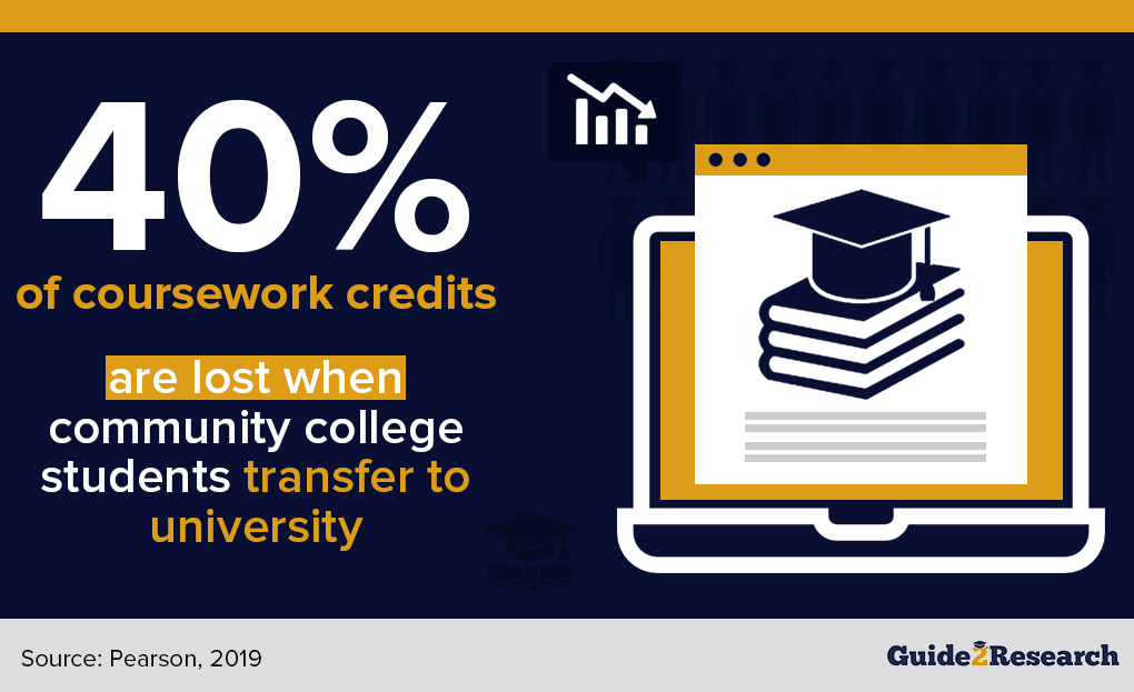 coursework credit loss from community college to university