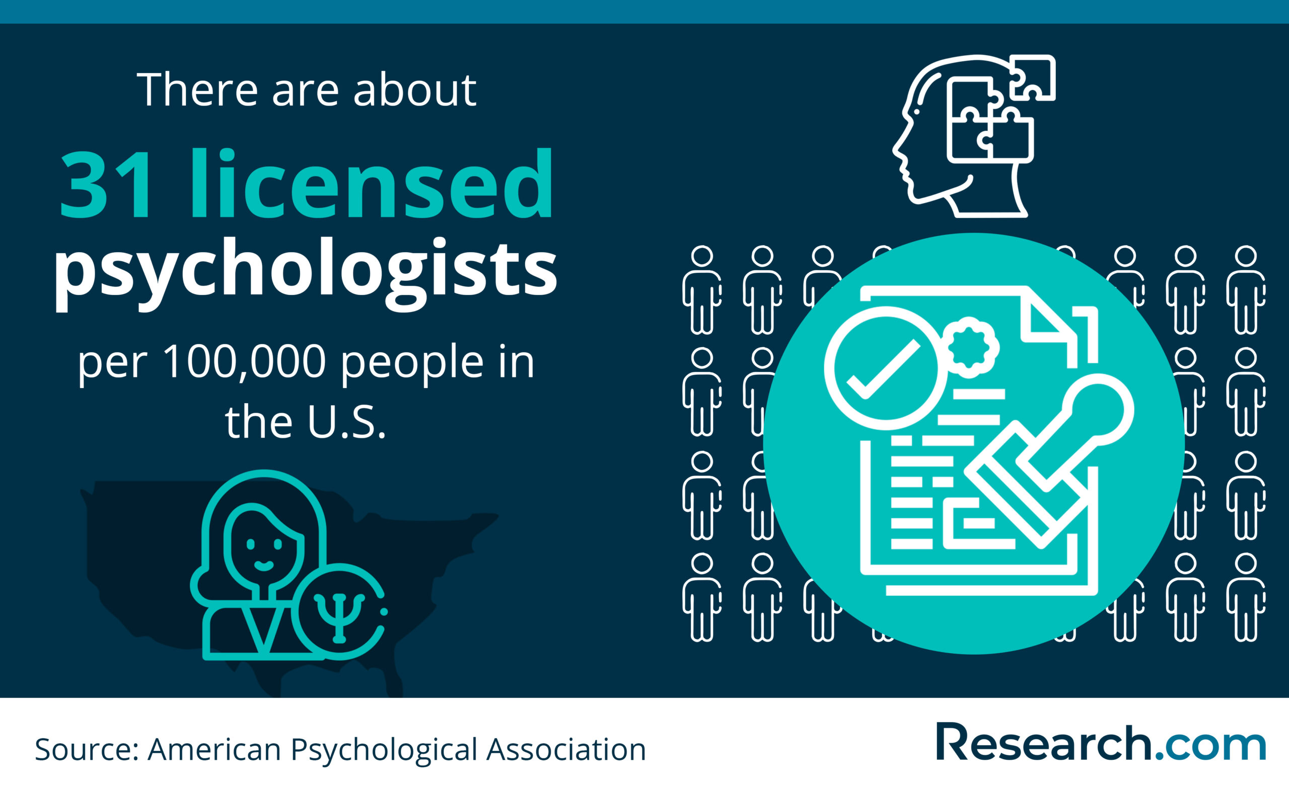 population of psychologists in the US