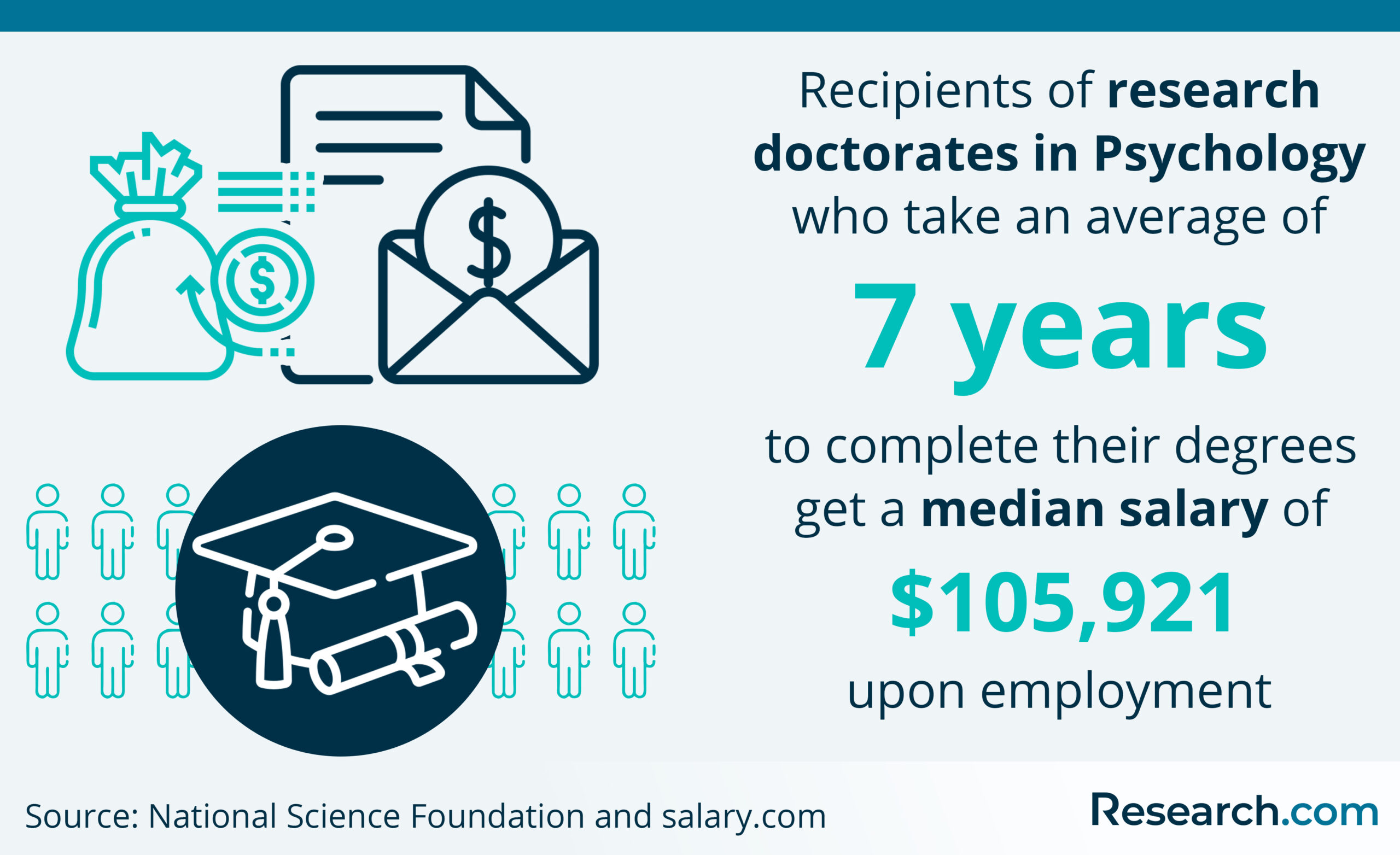 median salary of doctorate in psychology