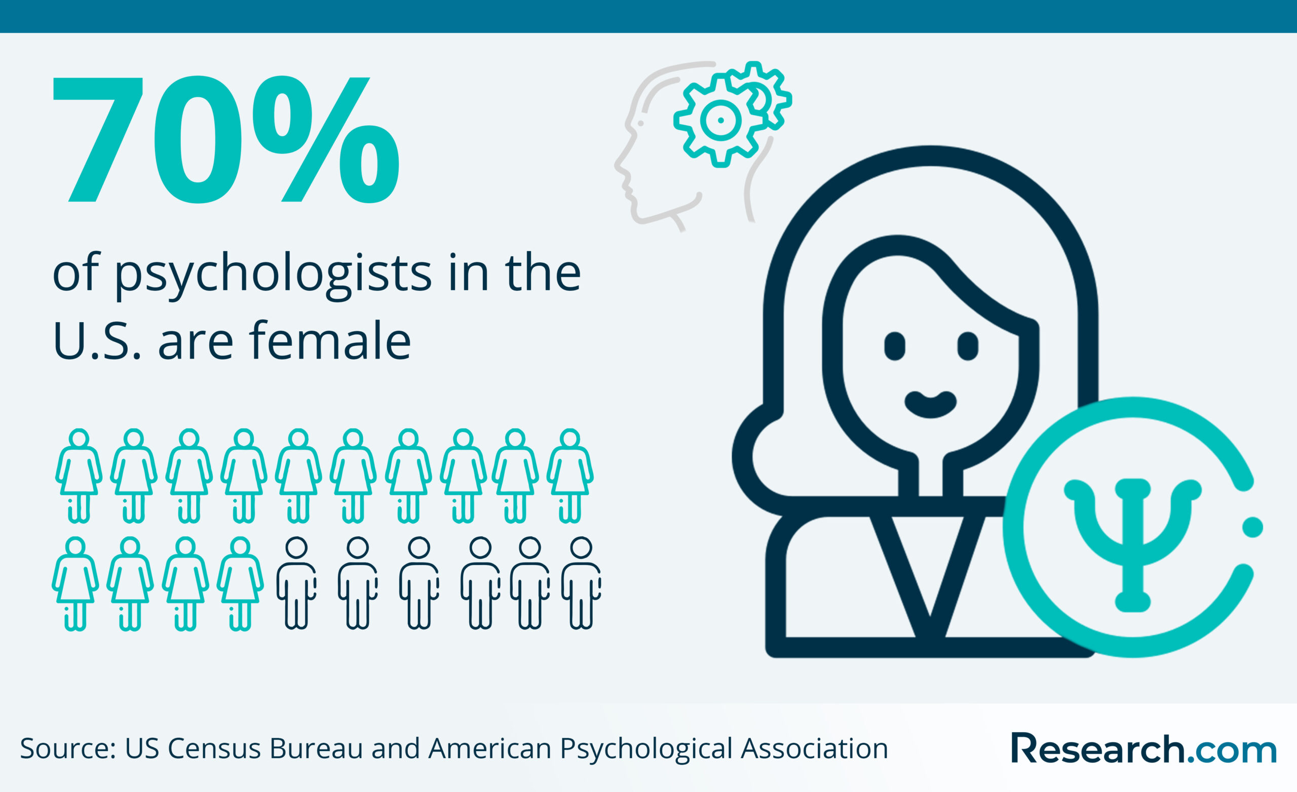 share of psychologists who are female in the US