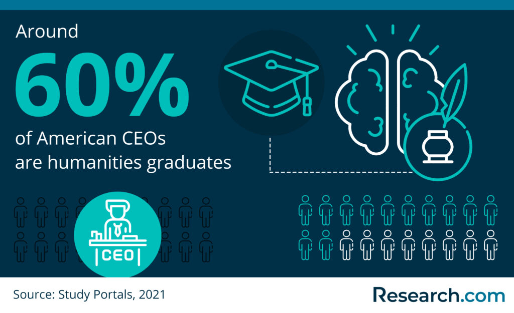CEOs who are humanities graduates