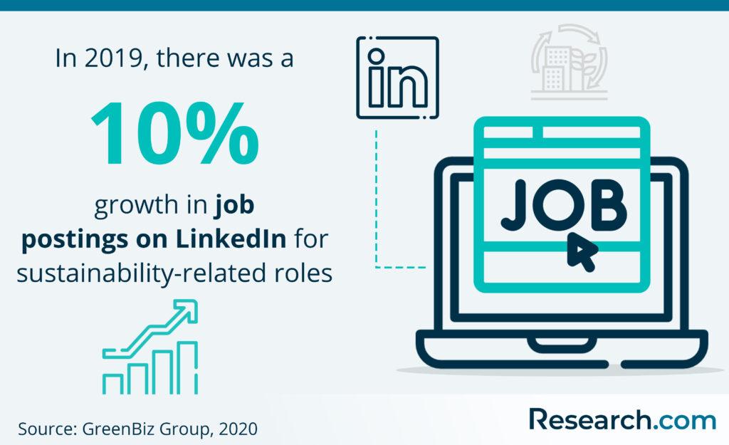 sustainability-related job postings on LinkedIn