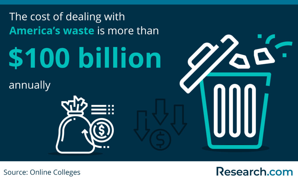 the cost of dealing with America's waste