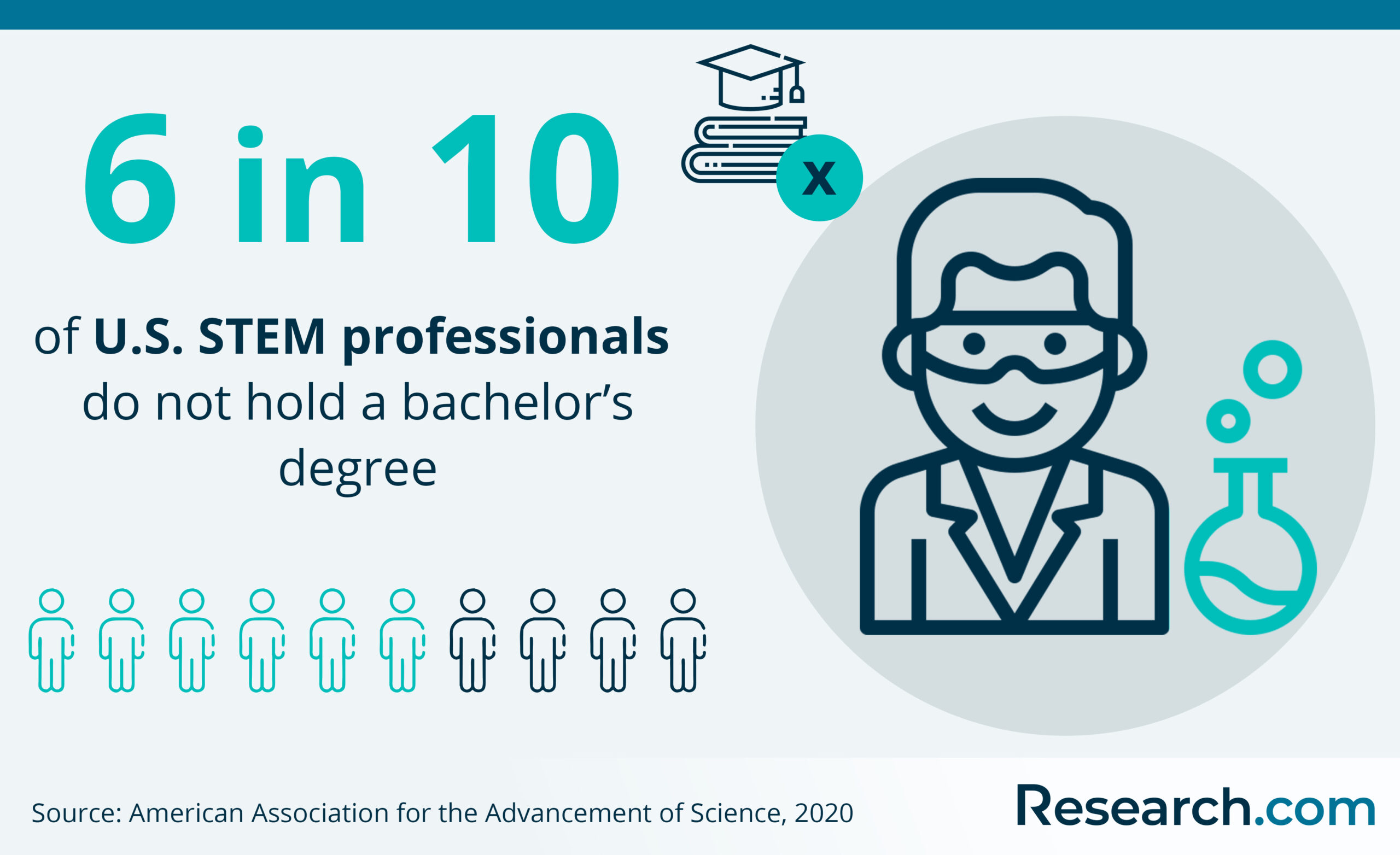 STEM professionals without bachelor's degree (U.S.)
