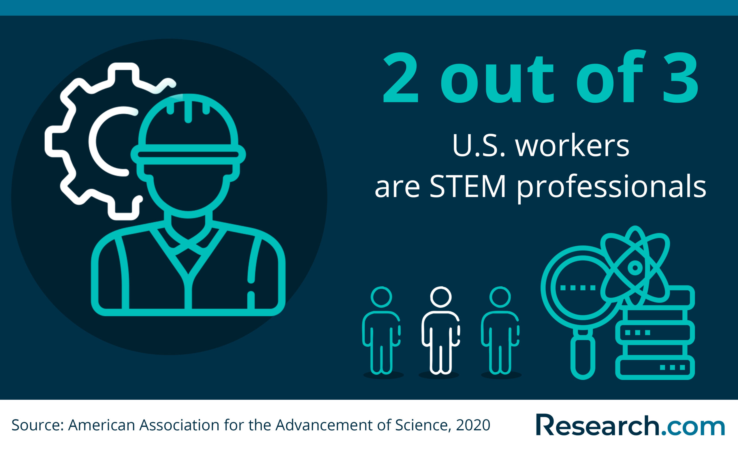 share of STEM professionals in the U.S.