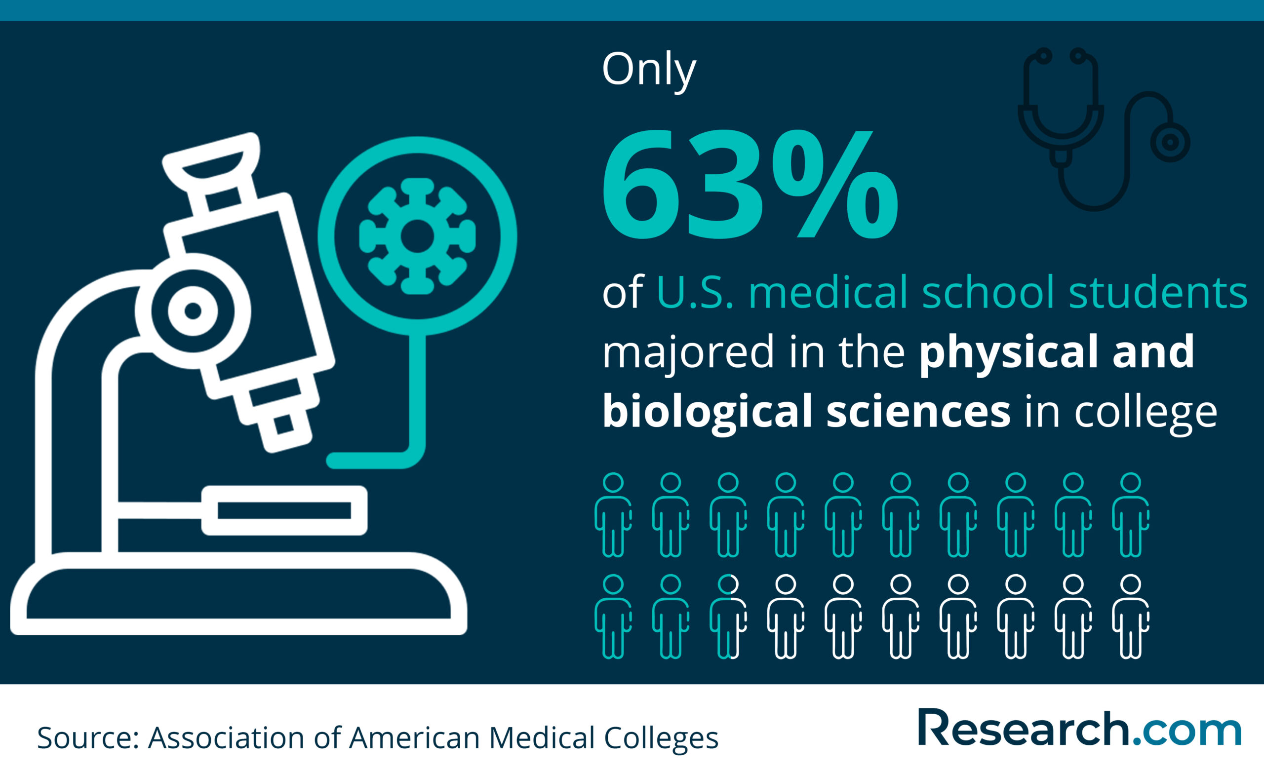 majors of medical students in the U.S.
