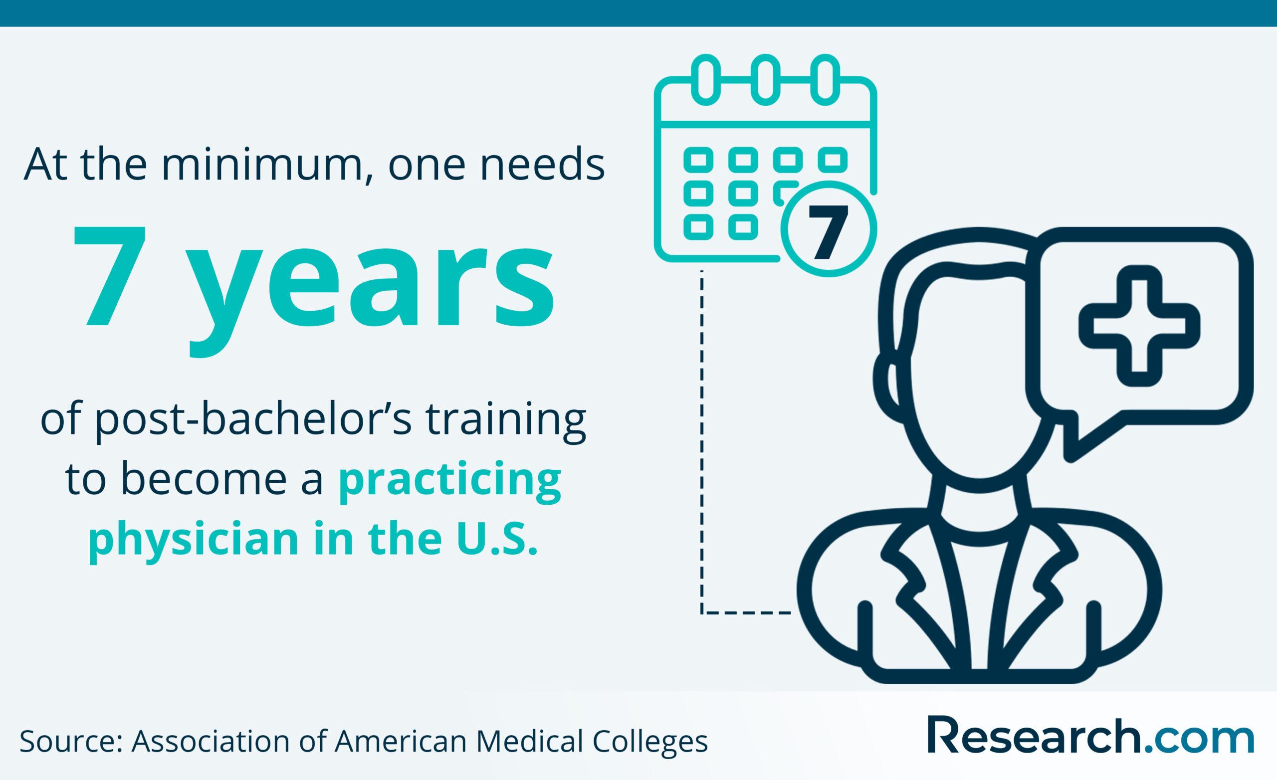 minimum post-bachelor's training to practice medicine in the U.S.